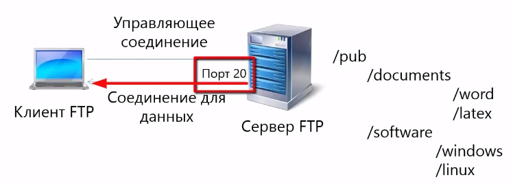 В активном режиме FTP