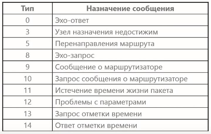 Типы ICMP - сообщений