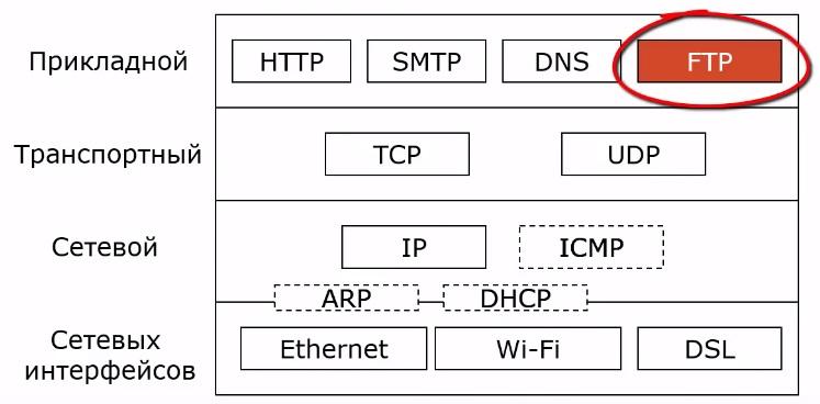 FTP в стеке TCP