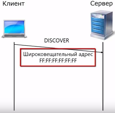 сообщение DHCP DISCOVER посылается на широковещательный МАК-адрес