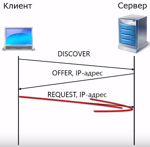 сообщение DHCP REQUEST