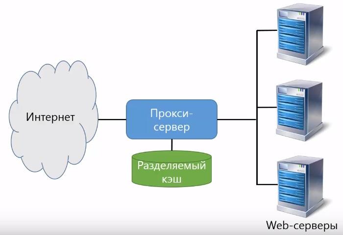 Обратный прокси сервер