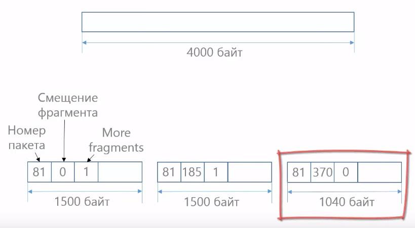 Третий фрагмент в протоколе ip