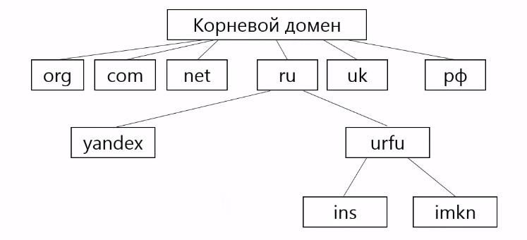 DNS делегирование