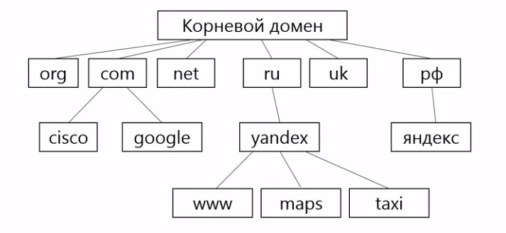 Дерево доменных имен DNS