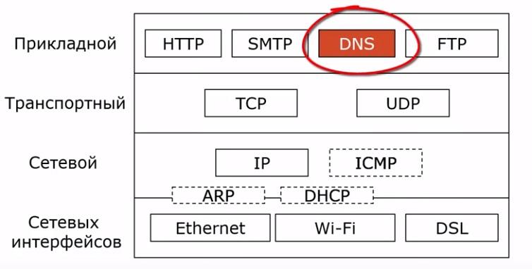DNS в стеке протоколов TCP