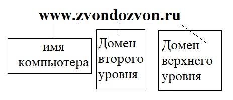 DNS доменное имя