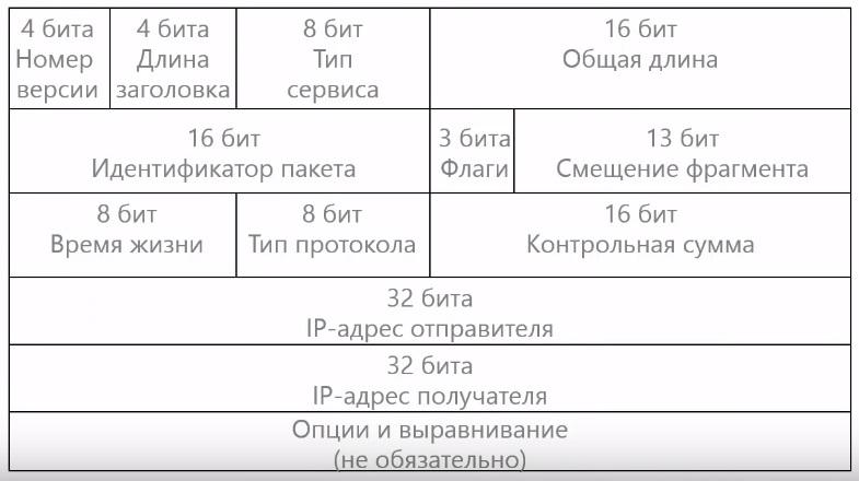 Формат заголовка IP адреса