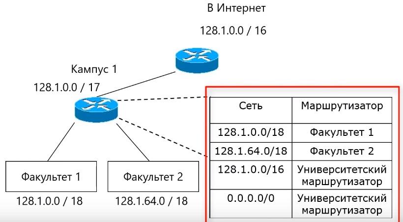 фрагмент таблицы маршрутизации
