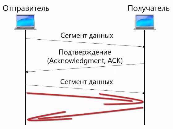 Гарантия доставки в TCP