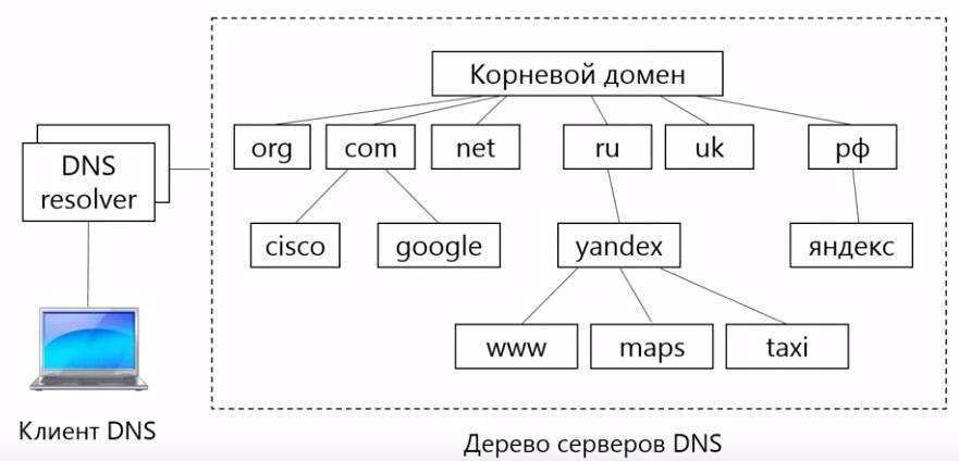 Инфраструктура DNS