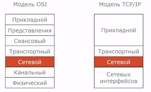 Протокол IP в OSI