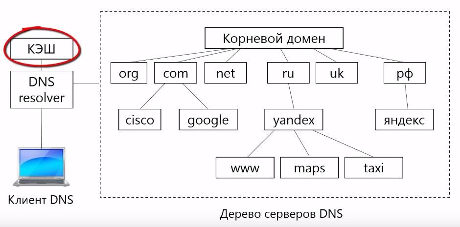 Кэширование в DNS