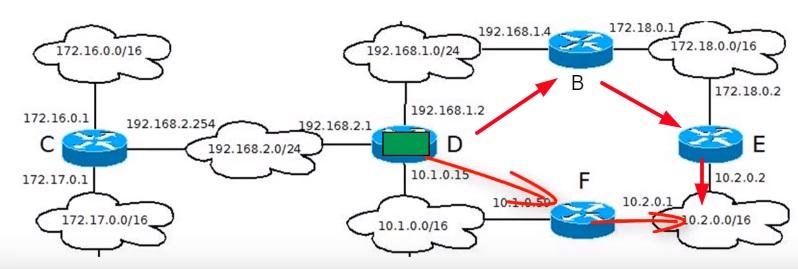 метрика измерялось в количестве маршрутизаторов
