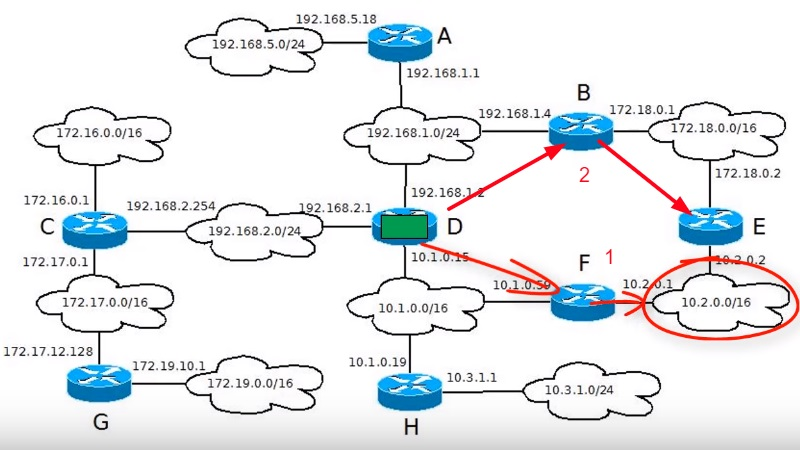 2 пути маршрутизации