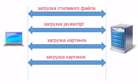 Несколько http соединений