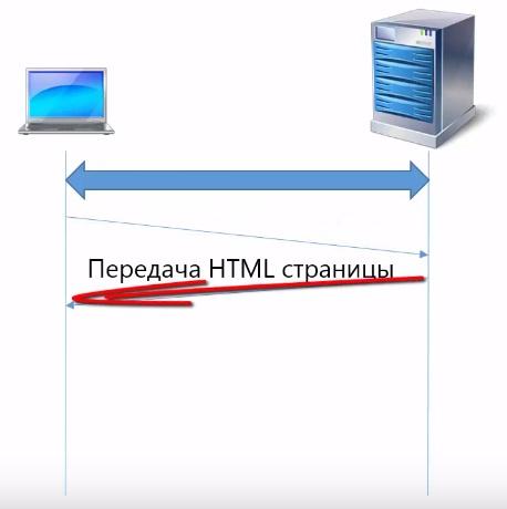 Передача html страницы