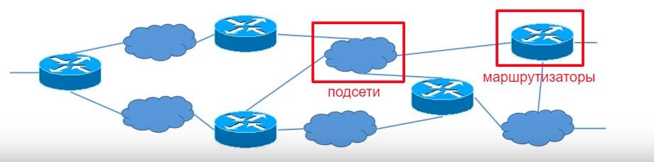 Этапы маршрутизации