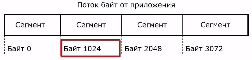 Порядок следования сообщений в tcp