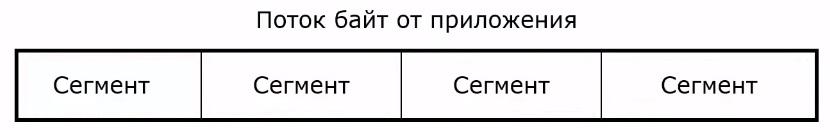 поток байт в протоколе TCP