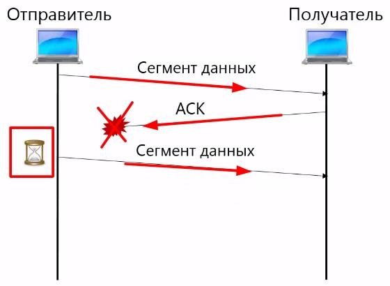 Пример передачи данных в TCP