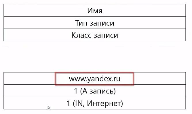 DNS пример запроса
