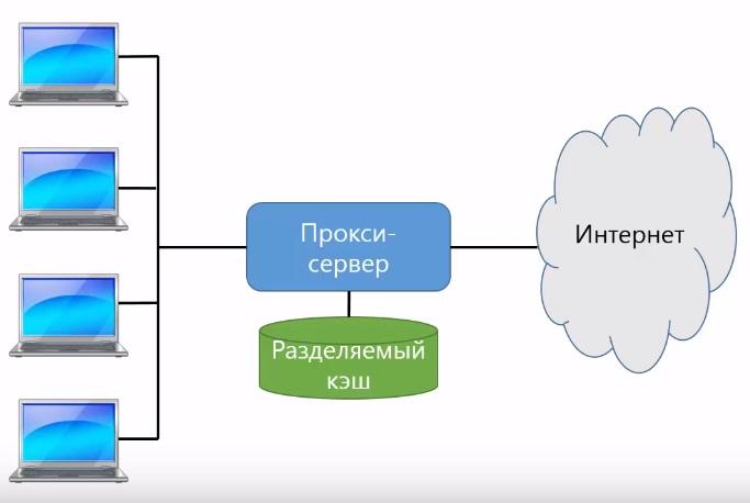 Прокси сервер в http