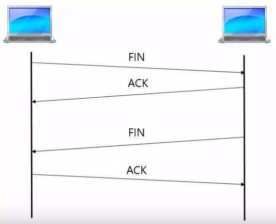 Разрыв соединения в TCP