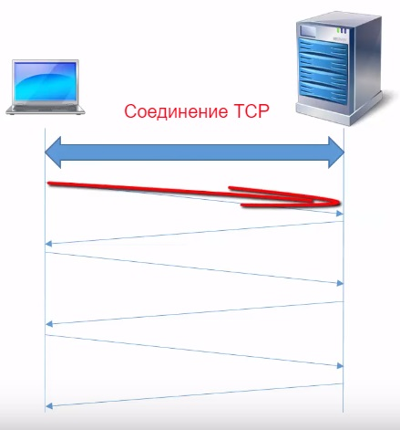 Один раз используем соединение TCP