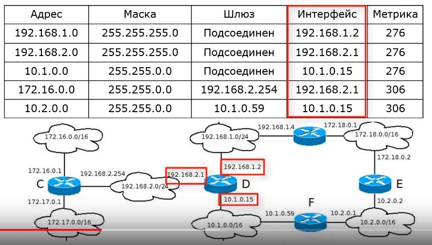 Интерфейс маршрутизации