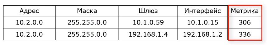 Таблица метрика в маршрутизации