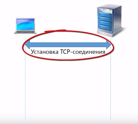 Установка TCP соединения для HTML