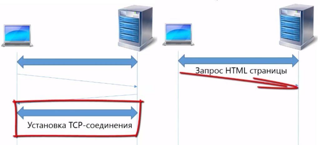 Установка TCP и запрос файла