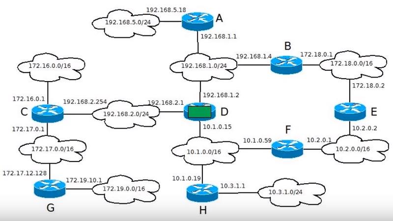Схема маршрутизации пример