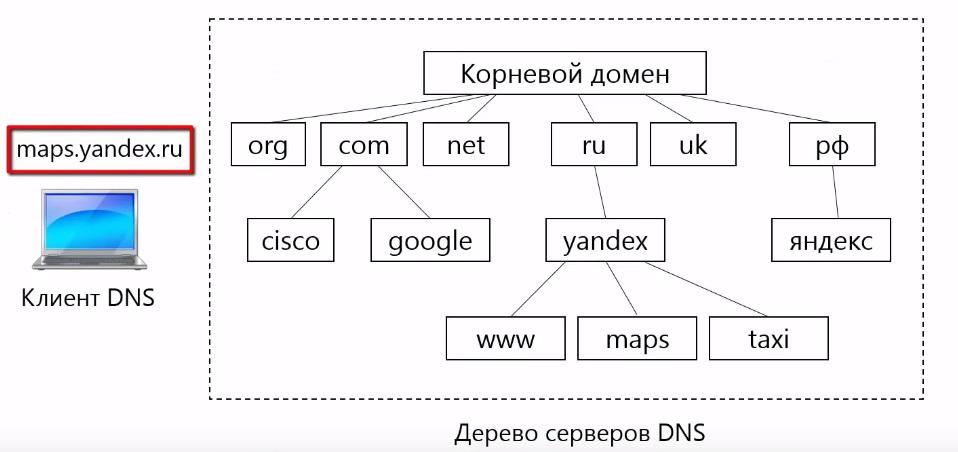 Система работы протокола DNS