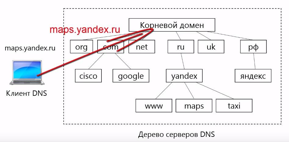 Поиск корневого домена