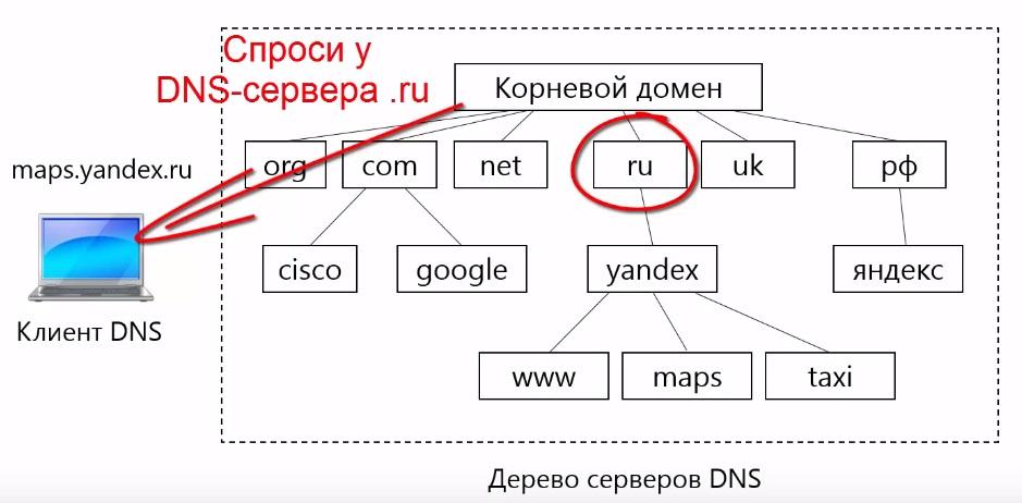 ip-адрес DNS-сервера