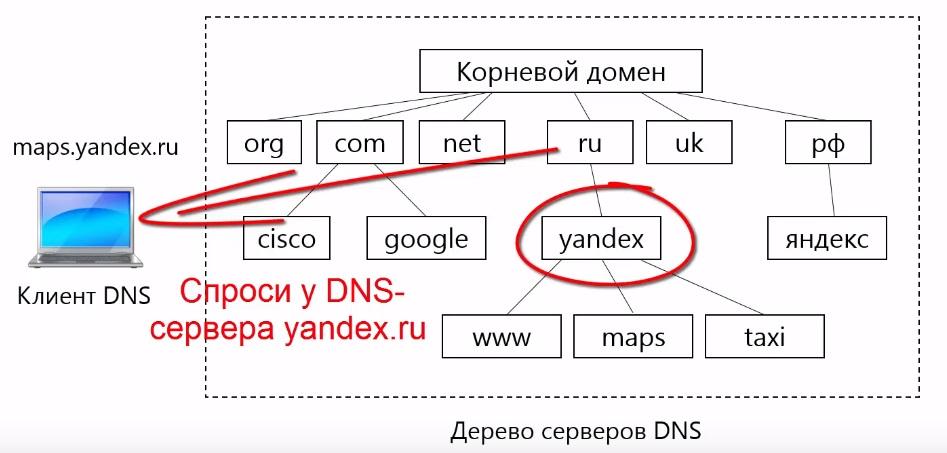 Знает делегировано управление зоной yandex.ru