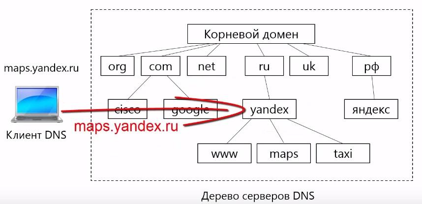 запрос отвечает за зону yandex.ru