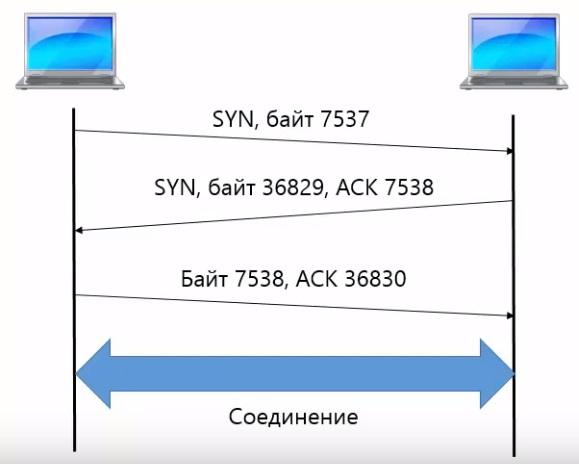 Установка соединения в TCP