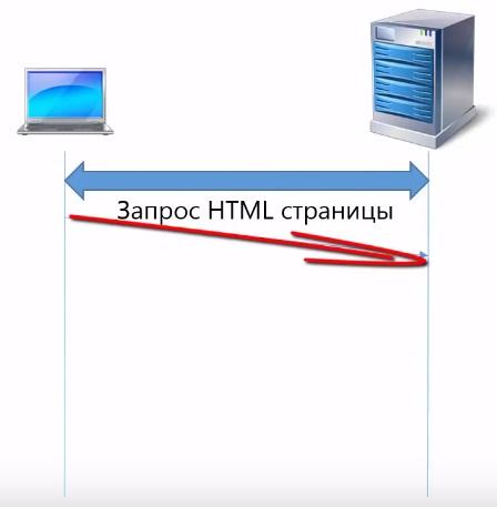 Запрос HTML