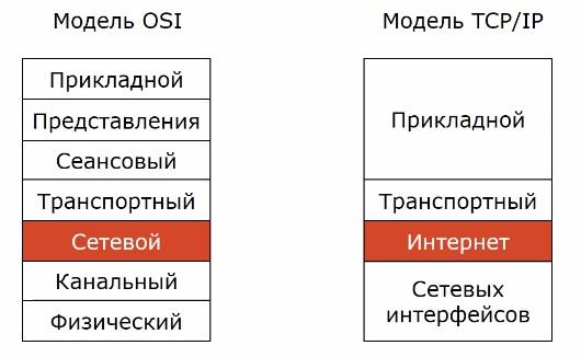 Место протокола ipv6 в модели osi