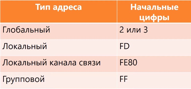Начальные цифры адресов IPv6
