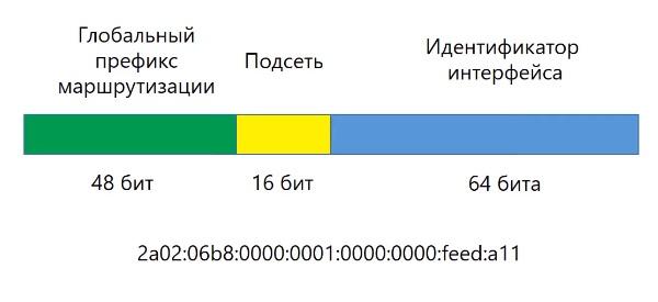 Структура глобального IPv6 адреса