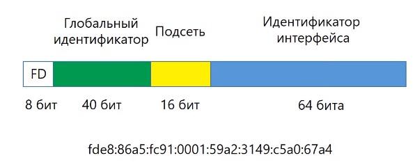 Структура локальный IPv6 адреса