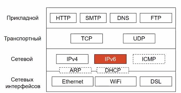 протокол ipv6 в TCP