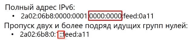 правила сокращения ip адресов