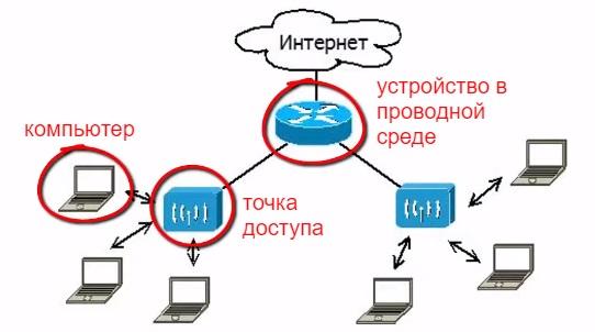 Адреса в wi-fi