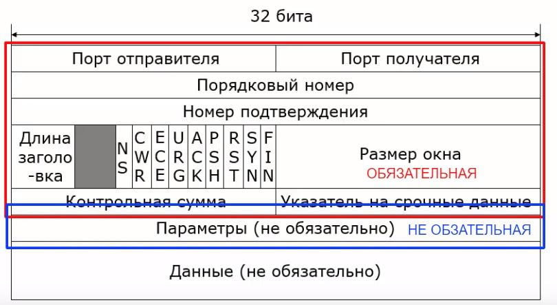 Длина заголовка в формате заголовка протокола TCP