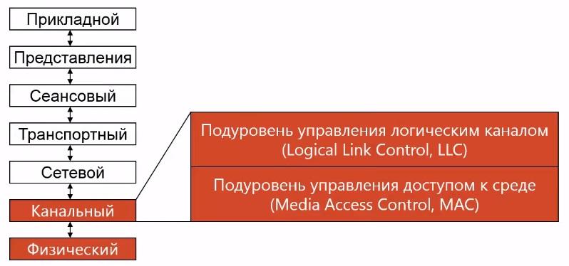 wi-fi в модели osi